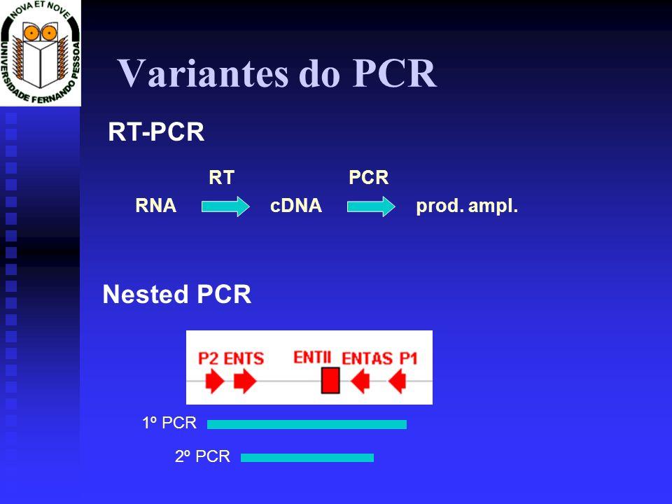 Variantes do PCR RT-PCR RNAcDNA RT prod. ampl. PCR Nested PCR 1º PCR 2º PCR