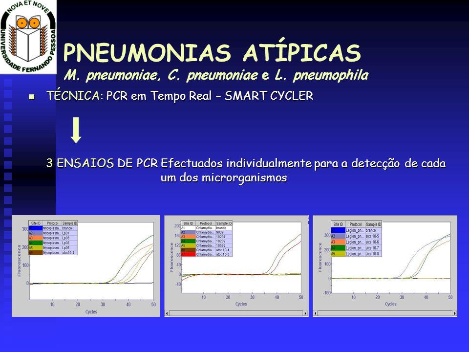 PNEUMONIAS ATÍPICAS M. pneumoniae, C. pneumoniae e L. pneumophila TÉCNICA: PCR em Tempo Real – SMART CYCLER TÉCNICA: PCR em Tempo Real – SMART CYCLER