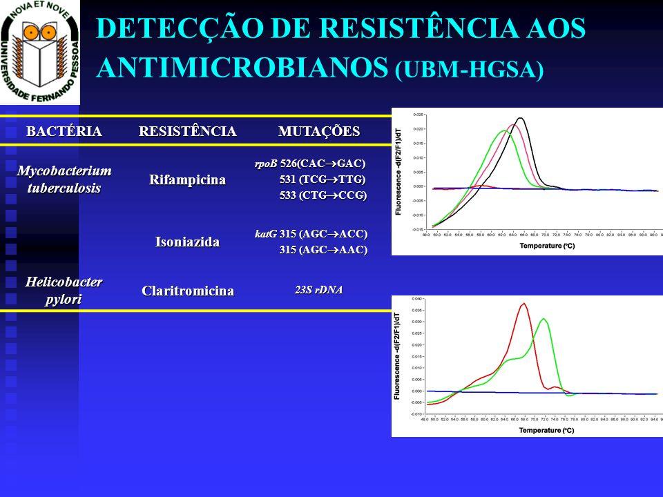 DETECÇÃO DE RESISTÊNCIA AOS ANTIMICROBIANOS (UBM-HGSA) BACTÉRIARESISTÊNCIAMUTAÇÕES Mycobacterium tuberculosis Rifampicina rpoB 526(CAC GAC) 531 (TCG T