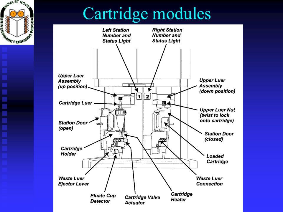 Cartridge modules
