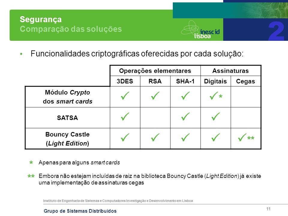 Instituto de Engenharia de Sistemas e Computadores Investigação e Desenvolvimento em Lisboa Grupo de Sistemas Distribuídos 11 Segurança Comparação das soluções Funcionalidades criptográficas oferecidas por cada solução: Operações elementaresAssinaturas 3DESRSASHA-1DigitaisCegas Módulo Crypto dos smart cards * SATSA Bouncy Castle (Light Edition) ** Apenas para alguns smart cards Embora não estejam incluídas de raiz na biblioteca Bouncy Castle (Light Edition) já existe uma implementação de assinaturas cegas ** * 2