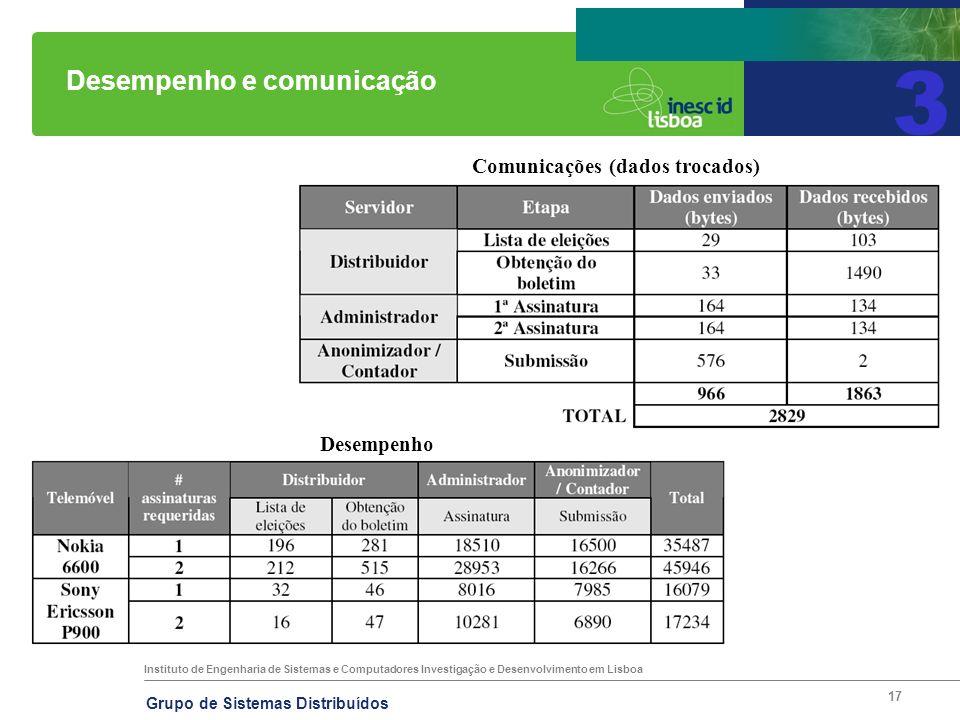Instituto de Engenharia de Sistemas e Computadores Investigação e Desenvolvimento em Lisboa Grupo de Sistemas Distribuídos 17 Desempenho e comunicação 3 Comunicações (dados trocados) Desempenho