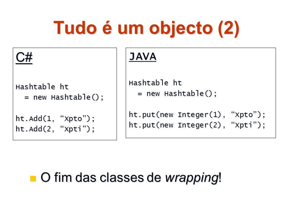 Tudo é um objecto (3) Tudo deriva de System.Object Métodos: Tudo deriva de System.Object Métodos: Equals Equals GetType GetType ToString ToString Finalize Finalize MemberwiseClone MemberwiseClone GetHashCode GetHashCode