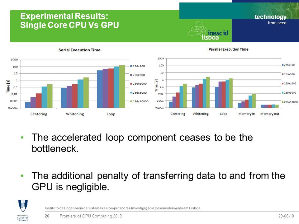 Instituto de Engenharia de Sistemas e Computadores Investigação e Desenvolvimento em Lisboa technology from seed Experimental Results: Single Core CPU