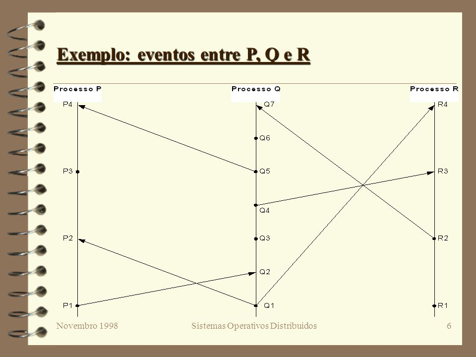 Novembro 1998Sistemas Operativos Distribuidos7 Da Ordem Parcial à Ordem Total > RELÓGIOS LÓGICOS: - Define-se C i como relógio lógico do processo P i - C i (a) é a leitura de C i quando ocorre a em P i - Define-se C(a) = C i (a) se a for evento de P i > Condição do Relógio Lógico C(evento) : - Se a b então C(a) < C(b) > C(evento) é sempre incrementado entre eventos a e b : a b
