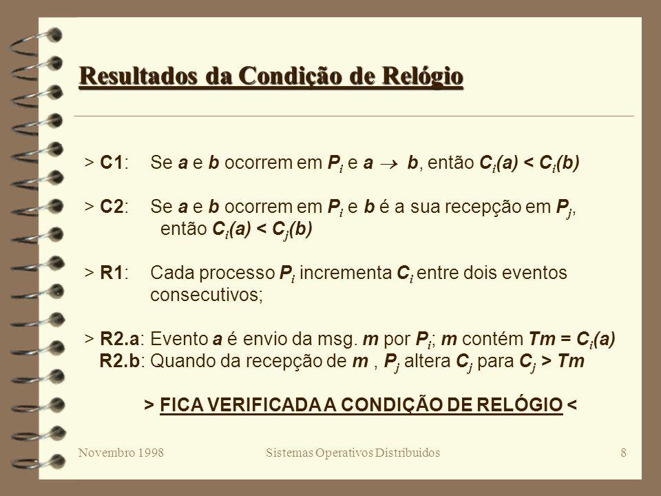 Novembro 1998Sistemas Operativos Distribuidos8 Resultados da Condição de Relógio > C1:Se a e b ocorrem em P i e a b, então C i (a) < C i (b) > C2:Se a e b ocorrem em P i e b é a sua recepção em P j, então C i (a) < C j (b) > R1:Cada processo P i incrementa C i entre dois eventos consecutivos; > R2.a:Evento a é envio da msg.