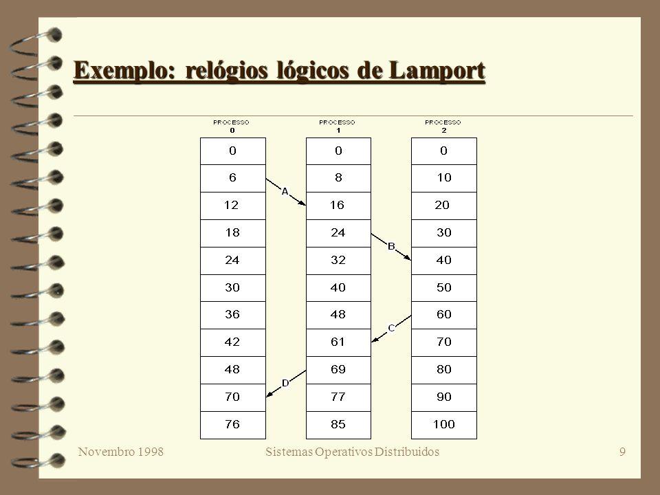 Novembro 1998Sistemas Operativos Distribuidos9 Exemplo: relógios lógicos de Lamport