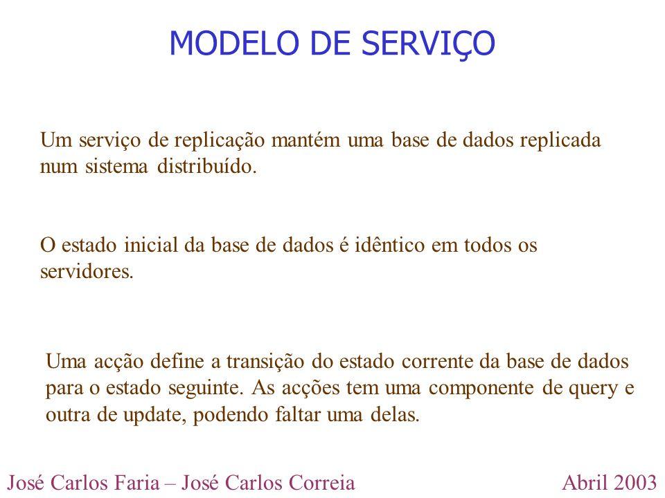 Abril 2003José Carlos Faria – José Carlos Correia Um serviço de replicação mantém uma base de dados replicada num sistema distribuído. MODELO DE SERVI