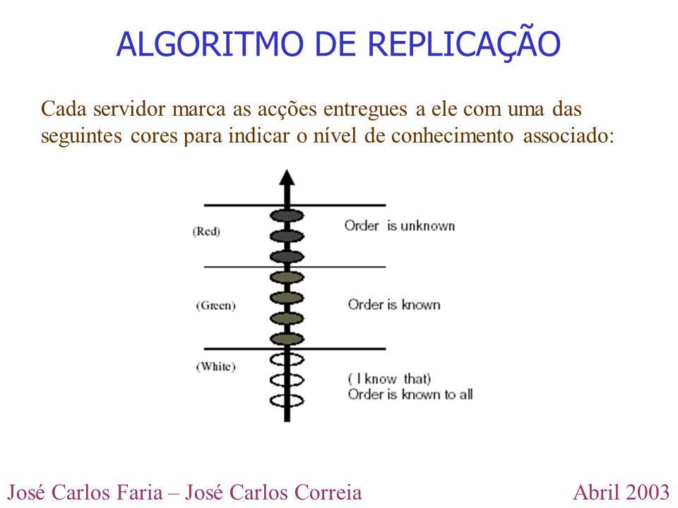 Abril 2003José Carlos Faria – José Carlos Correia Cada servidor marca as acções entregues a ele com uma das seguintes cores para indicar o nível de co