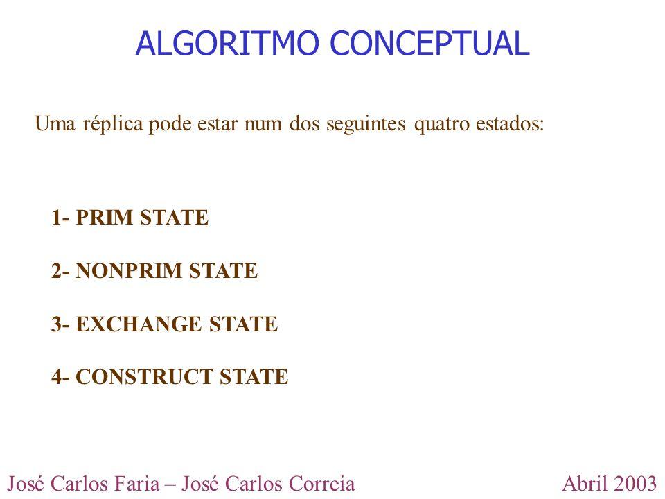 Abril 2003José Carlos Faria – José Carlos Correia Uma réplica pode estar num dos seguintes quatro estados: ALGORITMO CONCEPTUAL 1- PRIM STATE 2- NONPR