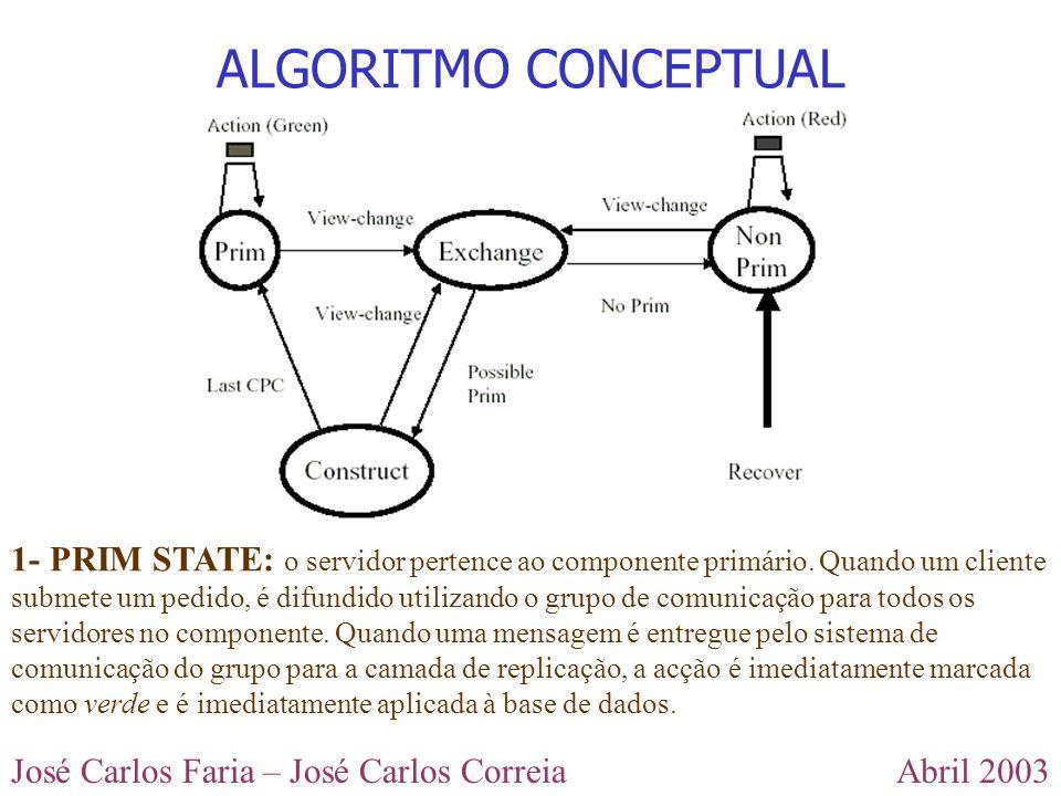 Abril 2003José Carlos Faria – José Carlos Correia ALGORITMO CONCEPTUAL 1- PRIM STATE: o servidor pertence ao componente primário. Quando um cliente su