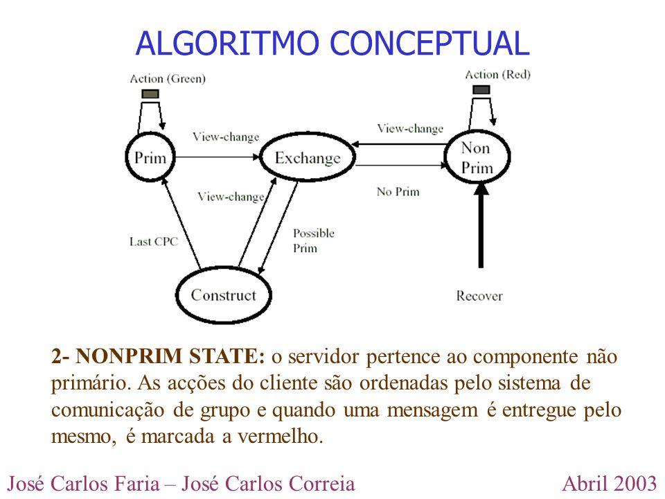 Abril 2003José Carlos Faria – José Carlos Correia ALGORITMO CONCEPTUAL 2- NONPRIM STATE: o servidor pertence ao componente não primário. As acções do