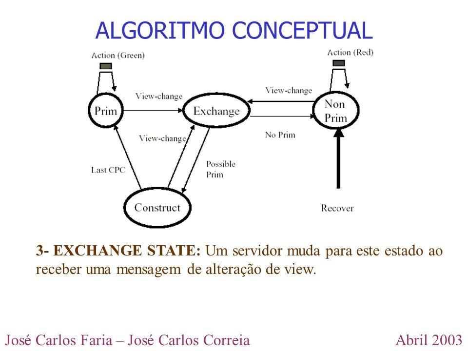 Abril 2003José Carlos Faria – José Carlos Correia ALGORITMO CONCEPTUAL 3- EXCHANGE STATE: Um servidor muda para este estado ao receber uma mensagem de alteração de view.