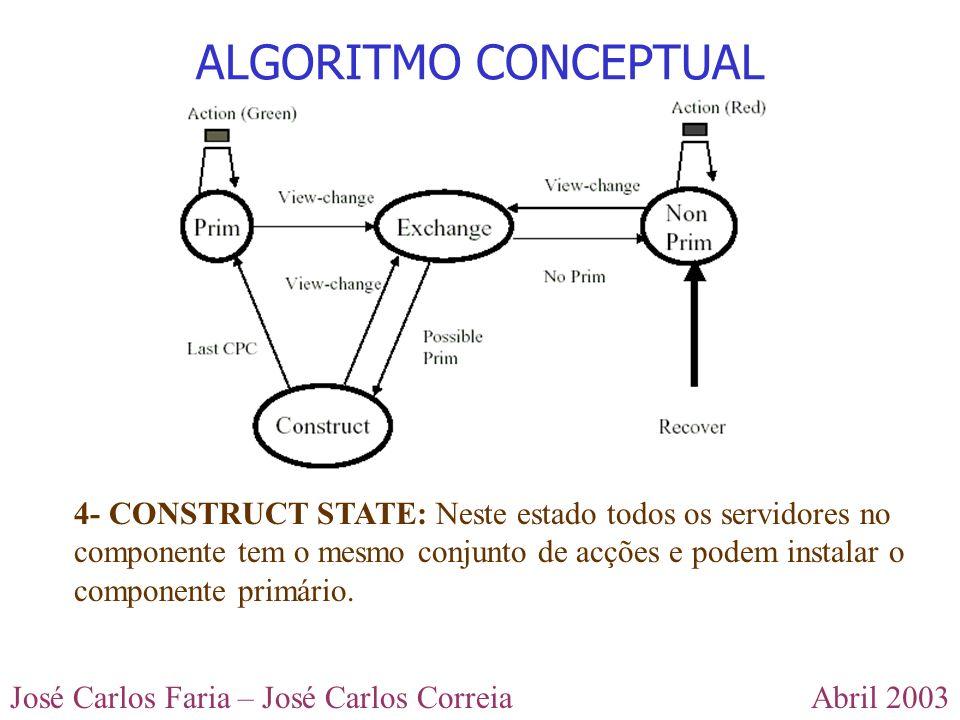Abril 2003José Carlos Faria – José Carlos Correia ALGORITMO CONCEPTUAL 4- CONSTRUCT STATE: Neste estado todos os servidores no componente tem o mesmo