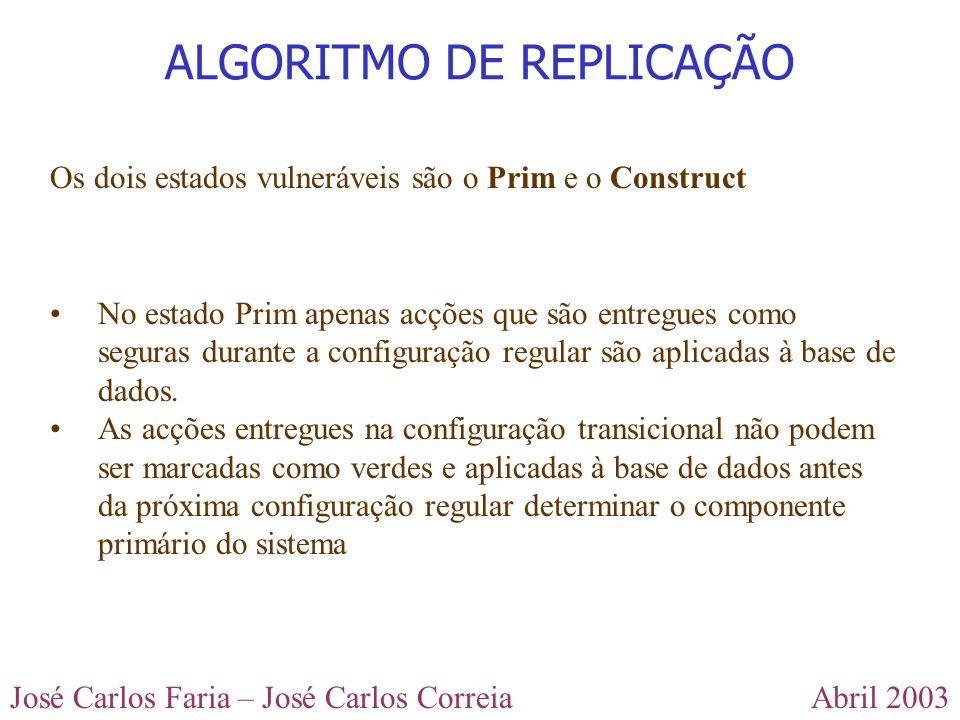 Abril 2003José Carlos Faria – José Carlos Correia ALGORITMO DE REPLICAÇÃO Os dois estados vulneráveis são o Prim e o Construct No estado Prim apenas a