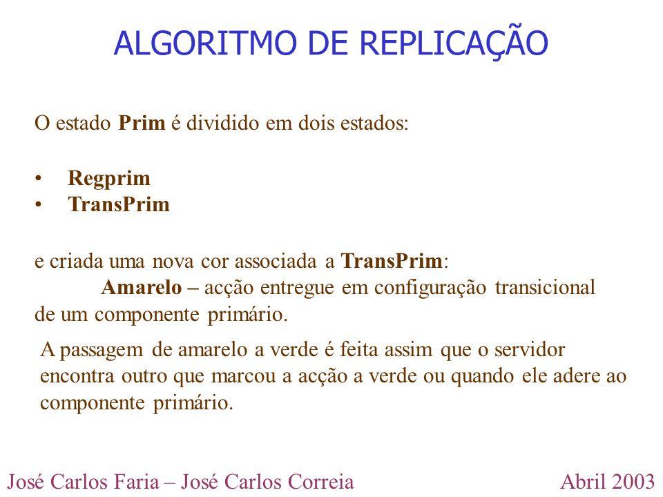 Abril 2003José Carlos Faria – José Carlos Correia ALGORITMO DE REPLICAÇÃO O estado Prim é dividido em dois estados: Regprim TransPrim e criada uma nov
