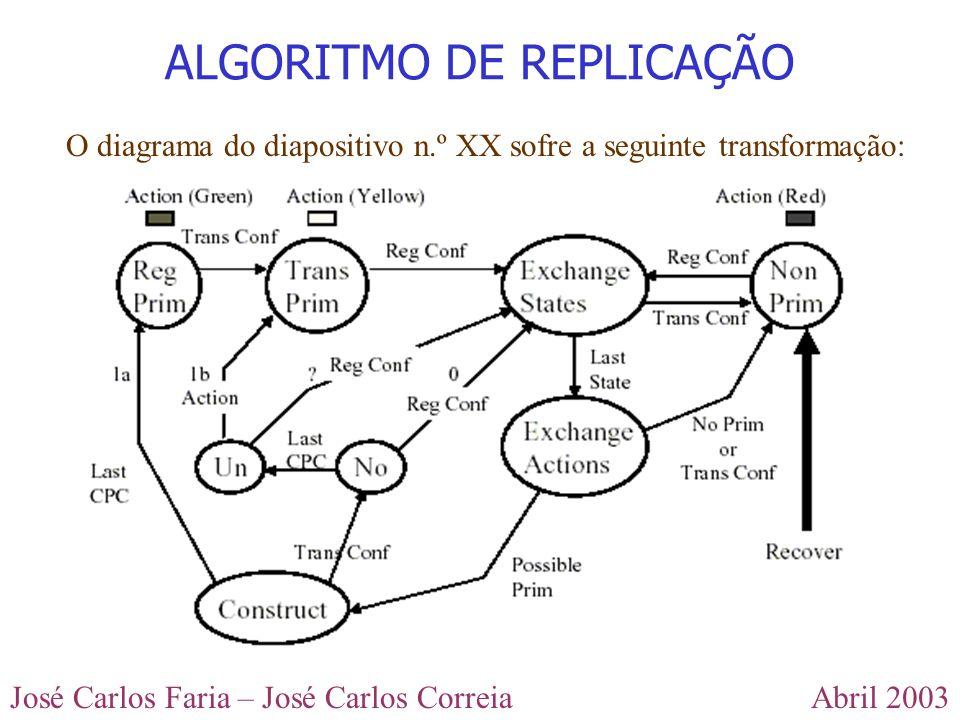 Abril 2003José Carlos Faria – José Carlos Correia ALGORITMO DE REPLICAÇÃO O diagrama do diapositivo n.º XX sofre a seguinte transformação: