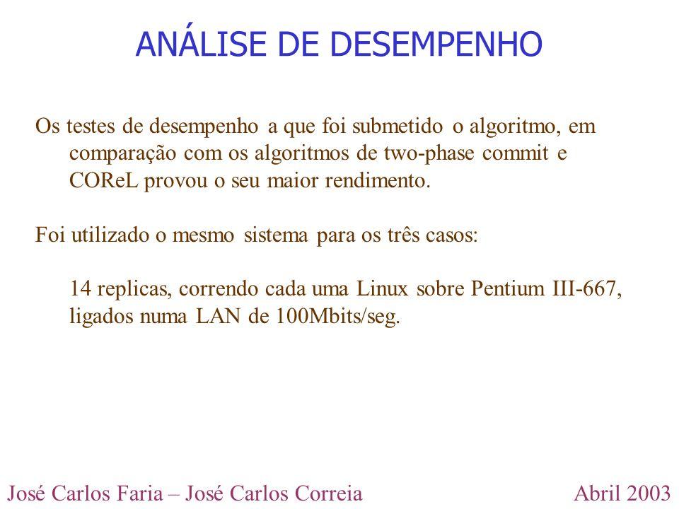Abril 2003José Carlos Faria – José Carlos Correia ANÁLISE DE DESEMPENHO Os testes de desempenho a que foi submetido o algoritmo, em comparação com os