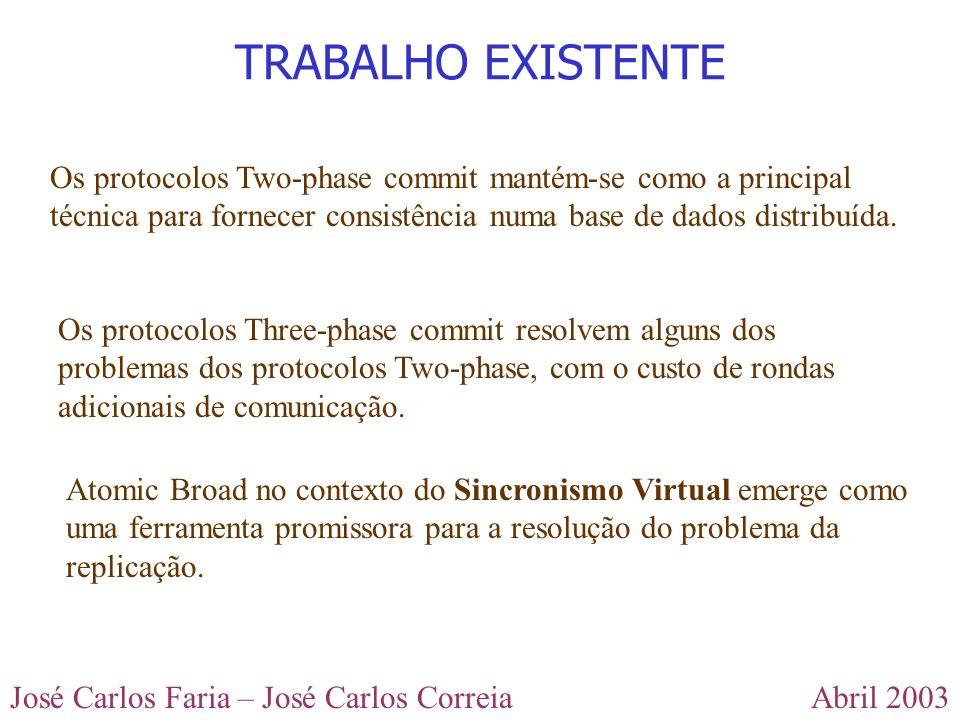 Abril 2003José Carlos Faria – José Carlos Correia Keidar propõe a utilizaçao do Extended Virtual Synchrony (EVS) num algoritmo que suporta partições e retomas na rede.