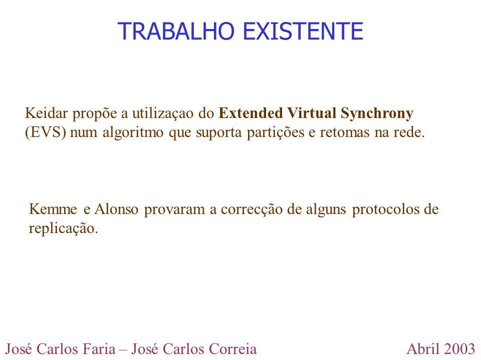 Abril 2003José Carlos Faria – José Carlos Correia Keidar propõe a utilizaçao do Extended Virtual Synchrony (EVS) num algoritmo que suporta partições e