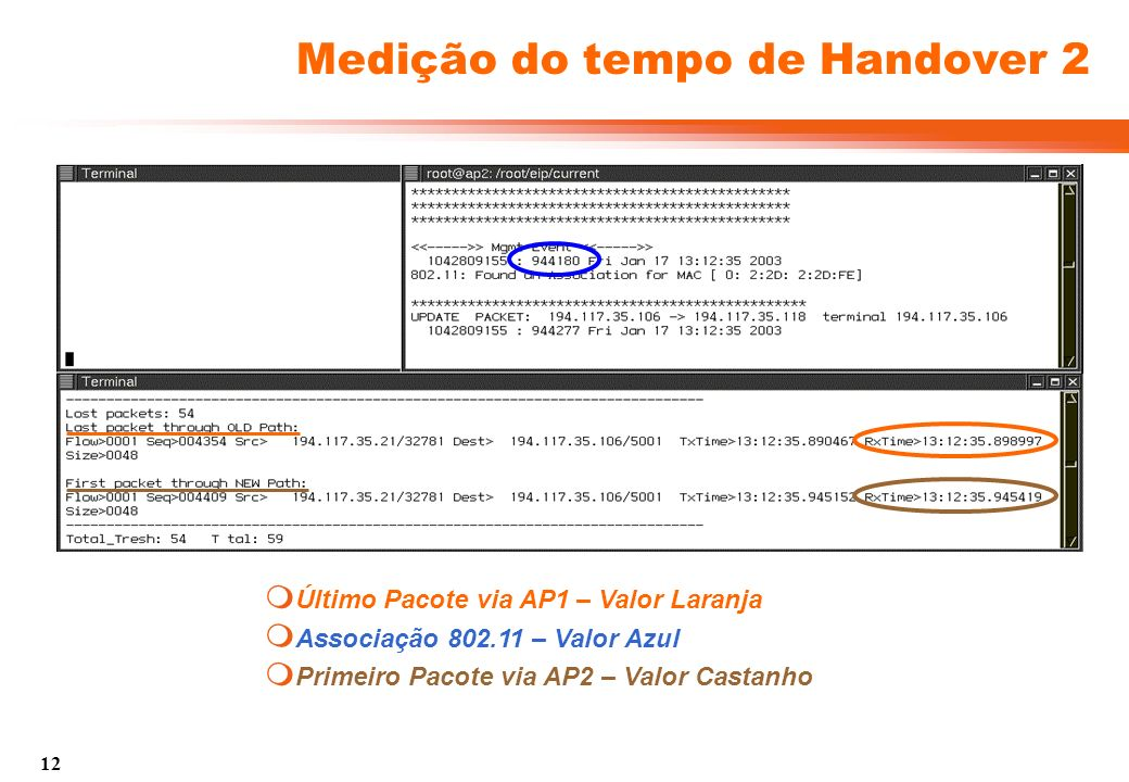 12 Medição do tempo de Handover 2 Primeiro Pacote via AP2 – Valor Castanho Último Pacote via AP1 – Valor Laranja Associação 802.11 – Valor Azul