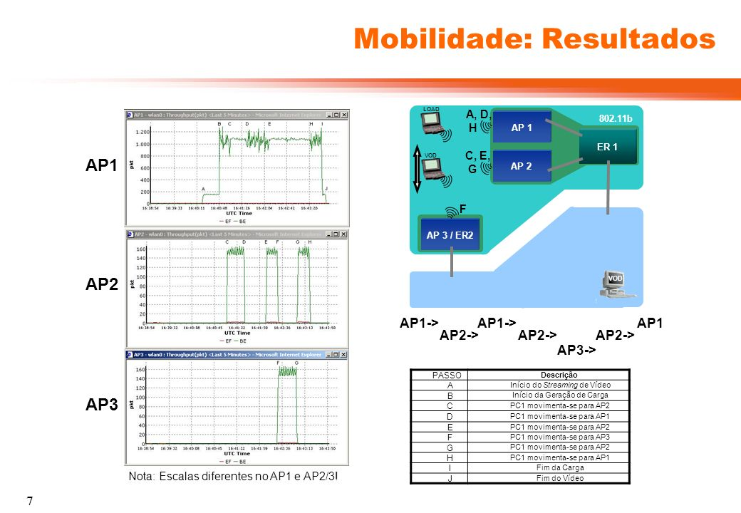 8 Mobilidade: Túnel IPIP AP 3 / ER2 802.11b AP 1 ER 1 AP 2 VOD LOAD VOD Encaminhamento sMIP : AP1, AP2: VOD -> ER2 -> Túnel -> ER1 -> AP AP3: VOD -> ER2/AP3