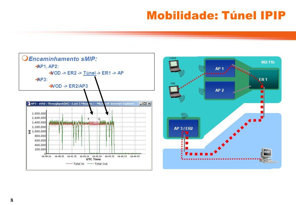 9 QoS DiffServ: Teste AP 3 / ER2 802.11b AP 1 ER 1 AP 2 VOD LOAD VOD Situação Inicial: Portáteis PC1 e PC2 ligados pelo AP1 PC1: Receptor de VoD (gerado fora da rede) PC2: Receptor de Carga (gerada em ER1) Execução: PC1 movimenta-se entre AP1 AP2 Transição física sinalizada com um beep Transição IP automática (TIMIP) Vídeo: QoS estático EF na rede de acesso Resultado do Teste : Vídeo EF tem prioridade relativamente à carga BE Perdas de Pacotes apenas em cada Handover: Handover 802.11 + Handover TIMIP