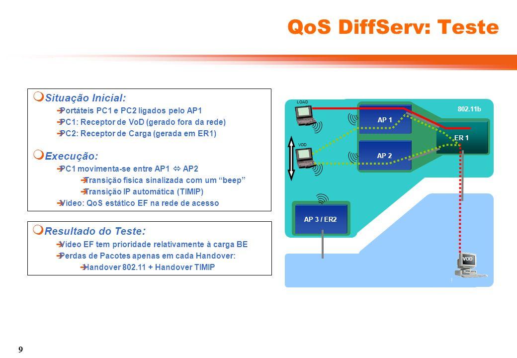 10 QoS DiffServ: Resultados VOD AP 3 / ER2 802.11b AP 1 ER 1 AP 2 VOD LOAD VOD A, D, G C, F F PASSO Descrição A Início do Streaming de Vídeo (Sem QoS) B Início da Geração de Carga C PC1 movimenta-se para AP2 D PC1 movimenta-se para AP1 E Aplicação Filtros Estáticos de QoS F PC1 movimenta-se para AP2 G PC1 movimenta-se para AP1 H Fim da Carga I Fim do Vídeo AP1 AP2 Nota: Escalas diferentes no AP1 e AP2/3.