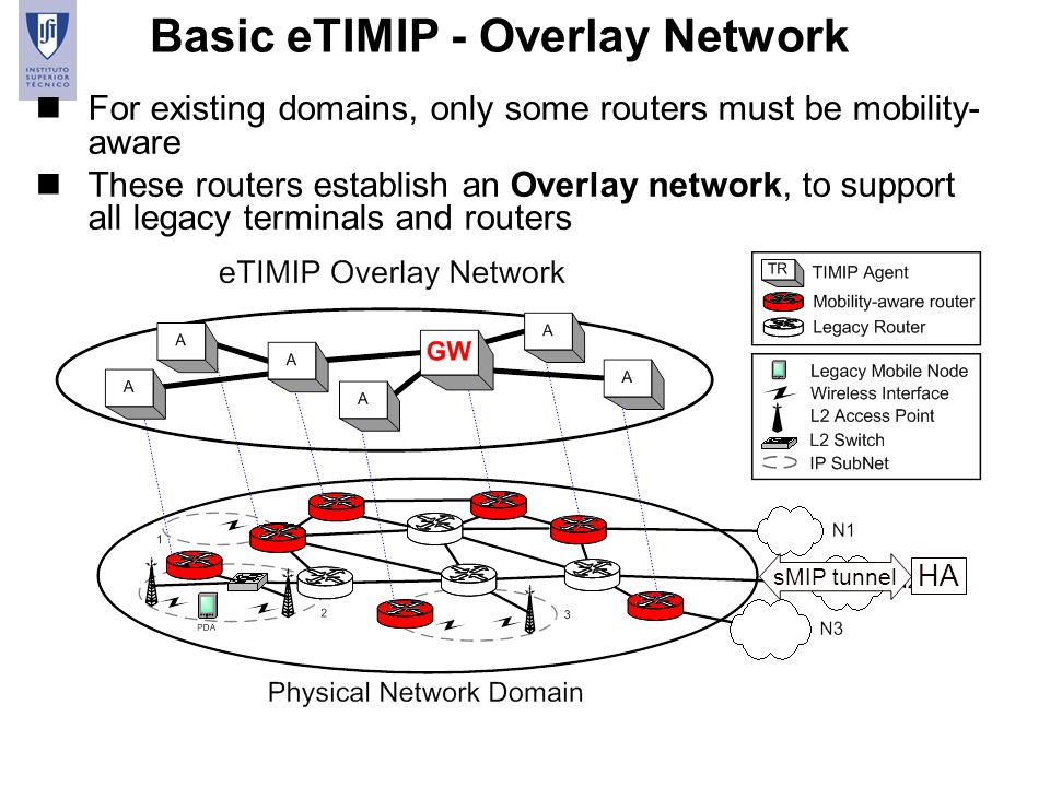 23 Basic eTIMIP - Overlay Network nFor existing domains, only some routers must be mobility- aware nThese routers establish an Overlay network, to sup