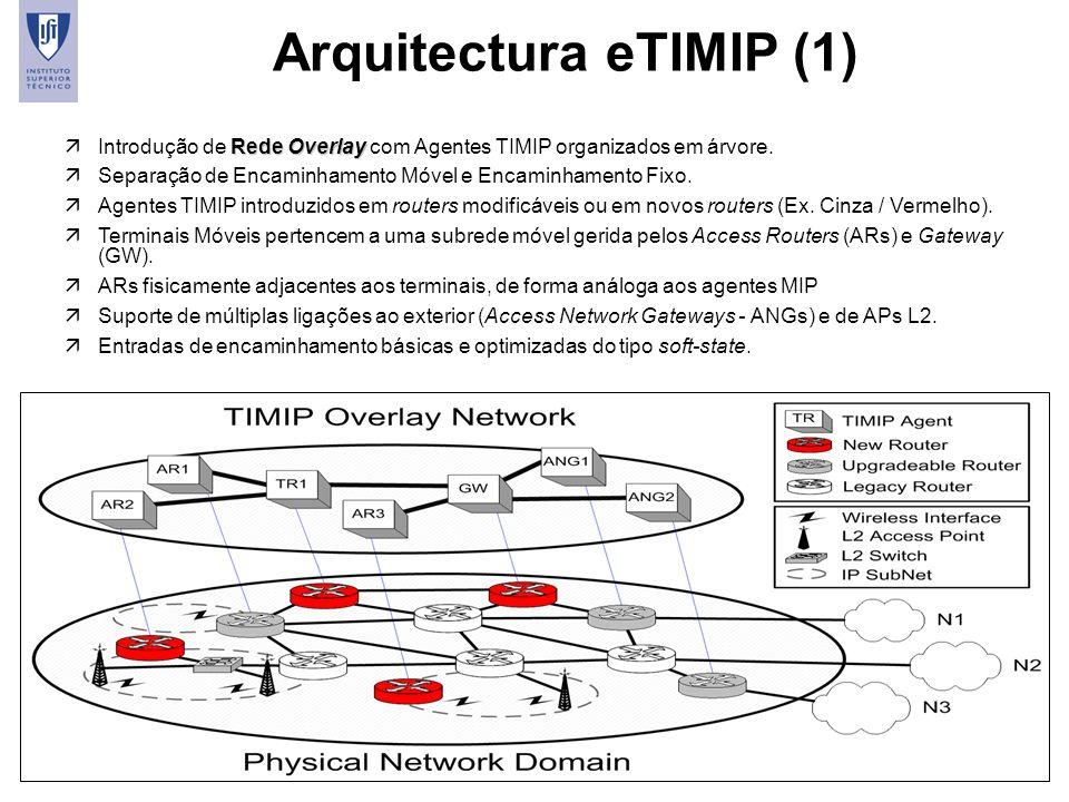 45 Arquitectura eTIMIP (1) Rede Overlay äIntrodução de Rede Overlay com Agentes TIMIP organizados em árvore. äSeparação de Encaminhamento Móvel e Enca