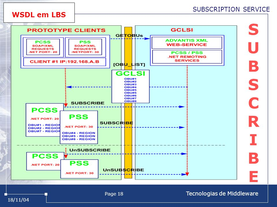 18/11/04 Page 18 Tecnologias de Middleware SUBSCRIBESUBSCRIBE SUBSCRIPTION SERVICE WSDL em LBS