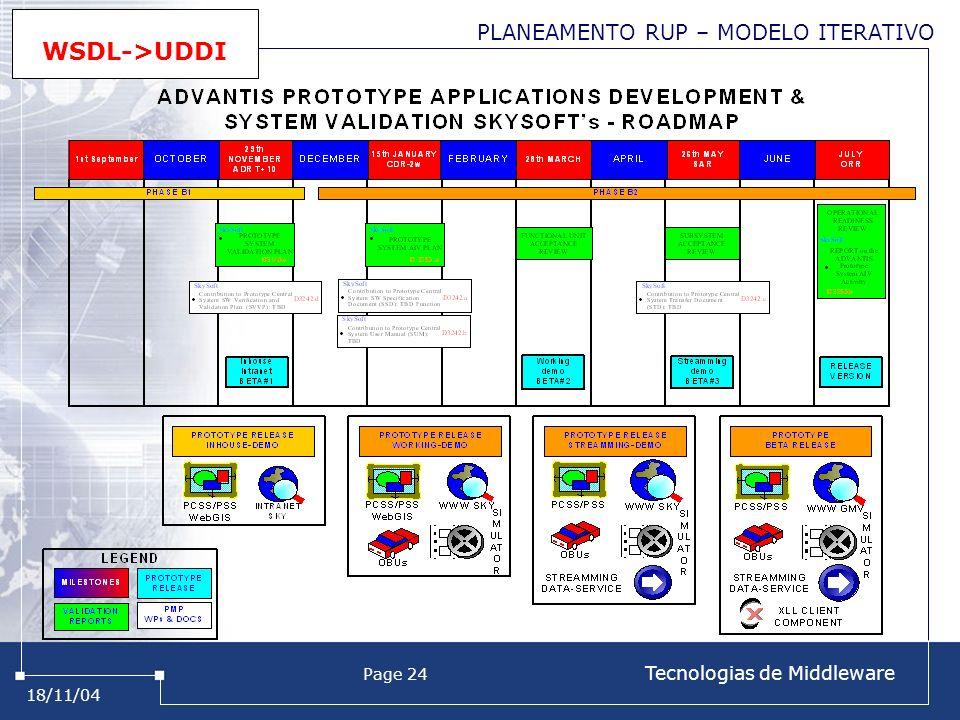 18/11/04 Page 24 Tecnologias de Middleware PLANEAMENTO RUP – MODELO ITERATIVO WSDL->UDDI