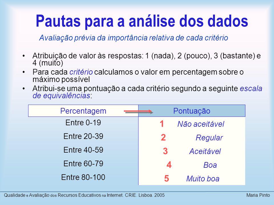 Pautas para a análise dos dados Atribuição de valor às respostas: 1 (nada), 2 (pouco), 3 (bastante) e 4 (muito) Para cada critério calculamos o valor