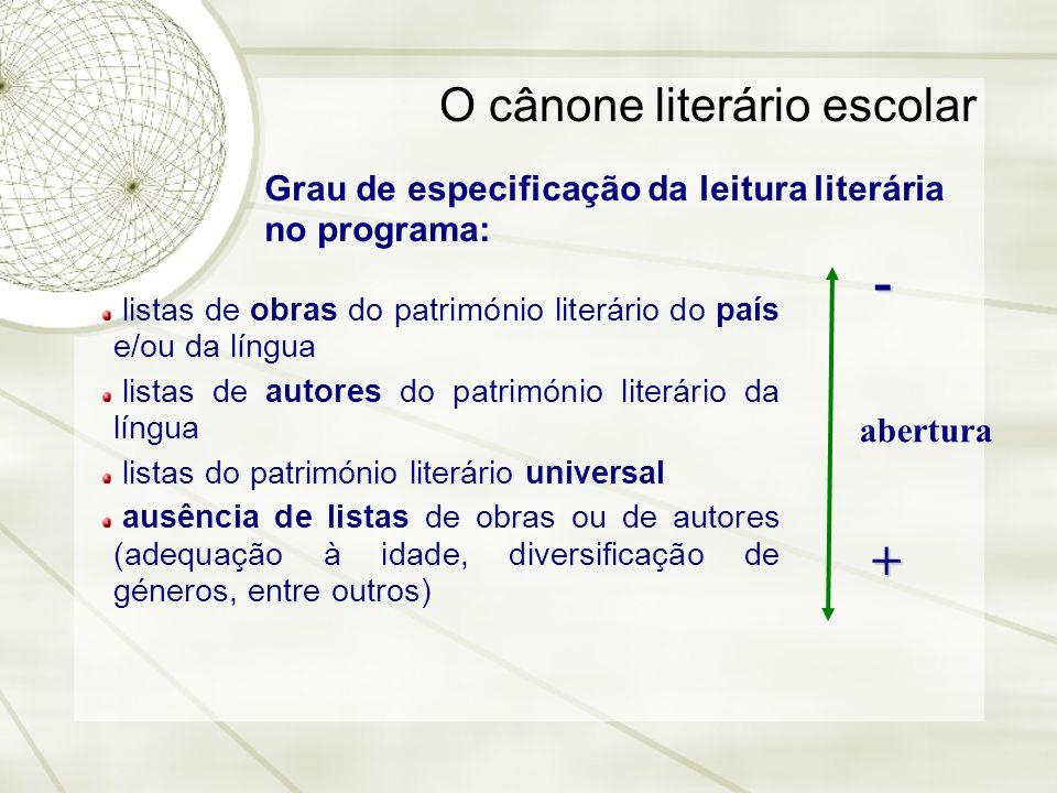 O cânone literário escolar Grau de especificação da leitura literária no programa: listas de obras do património literário do país e/ou da língua list