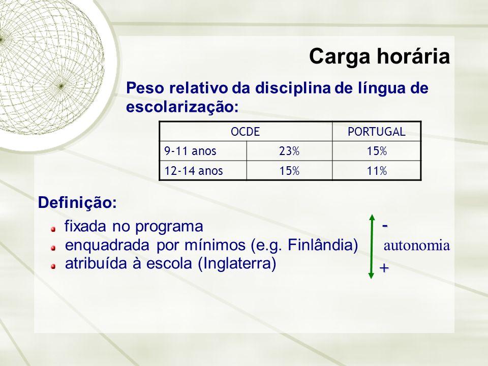 Carga horária Peso relativo da disciplina de língua de escolarização: Definição: fixada no programa enquadrada por mínimos (e.g. Finlândia) atribuída