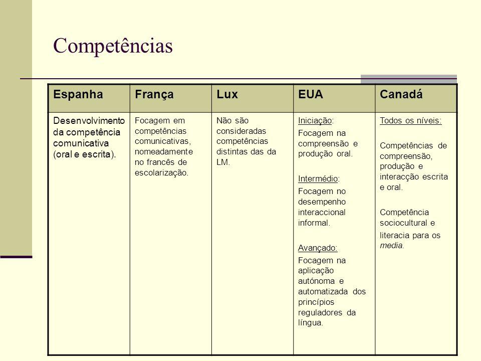 Competências EspanhaFrançaLuxEUACanadá Desenvolvimento da competência comunicativa (oral e escrita). Focagem em competências comunicativas, nomeadamen