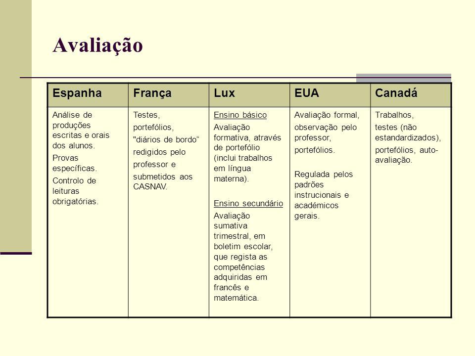 Avaliação EspanhaFrançaLuxEUACanadá Análise de produções escritas e orais dos alunos. Provas específicas. Controlo de leituras obrigatórias. Testes, p