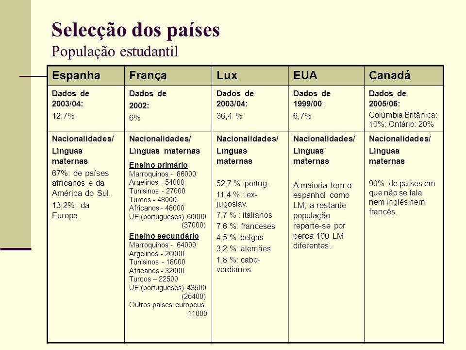Selecção dos países População estudantil EspanhaFrançaLuxEUACanadá Dados de 2003/04: 12,7% Dados de 2002: 6% Dados de 2003/04: 36,4 % Dados de 1999/00
