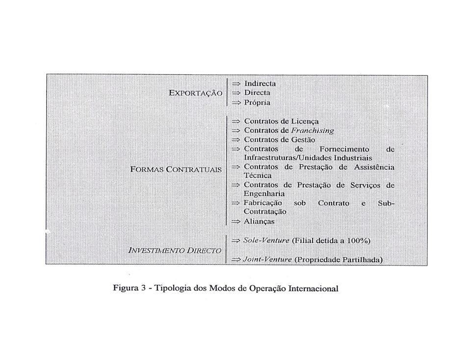 DIMENSÃO EXPERIÊNCIA INTERNACIONAL CAPACIDADE DE GESTÃO E RECURSOS HUMANOS CAPACIDADE DE INTERPRETAÇÃO DOS MERCADOS CAPACIDADE TECNOLÓGICA COMPETÊNCIAS INTERNAS