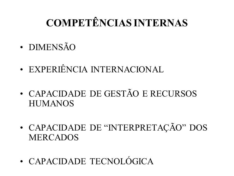 DIMENSÃO EXPERIÊNCIA INTERNACIONAL CAPACIDADE DE GESTÃO E RECURSOS HUMANOS CAPACIDADE DE INTERPRETAÇÃO DOS MERCADOS CAPACIDADE TECNOLÓGICA COMPETÊNCIA