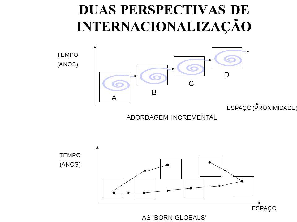 DUAS PERSPECTIVAS DE INTERNACIONALIZAÇÃO A D C B TEMPO (ANOS) ESPAÇO (PROXIMIDADE) ABORDAGEM INCREMENTAL TEMPO (ANOS) ESPAÇO AS BORN GLOBALS