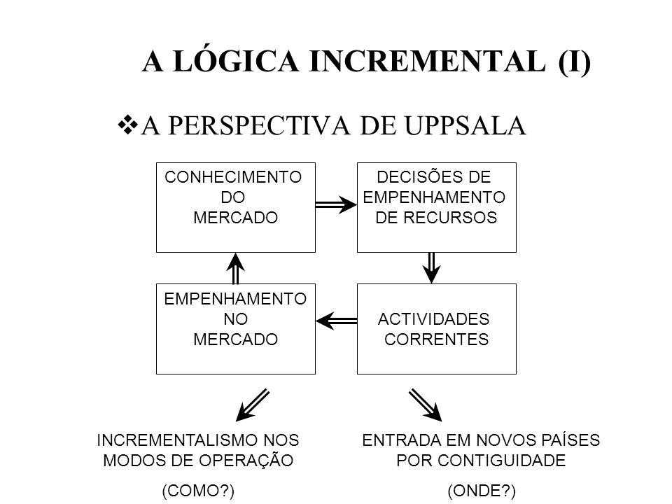 A LÓGICA INCREMENTAL (I) A PERSPECTIVA DE UPPSALA CONHECIMENTO DO MERCADO DECISÕES DE EMPENHAMENTO DE RECURSOS EMPENHAMENTO NO MERCADO ACTIVIDADES COR