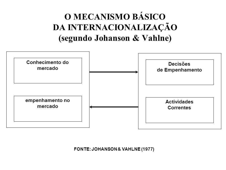 O MECANISMO BÁSICO DA INTERNACIONALIZAÇÃO (segundo Johanson & Vahlne) Conhecimento do mercado empenhamento no mercado Actividades Correntes Decisões d
