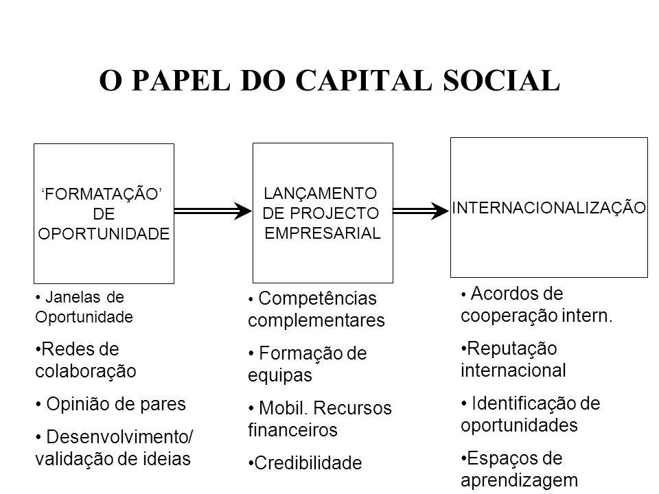 O PAPEL DO CAPITAL SOCIAL FORMATAÇÃO DE OPORTUNIDADE LANÇAMENTO DE PROJECTO EMPRESARIAL INTERNACIONALIZAÇÃO Janelas de Oportunidade Redes de colaboraç