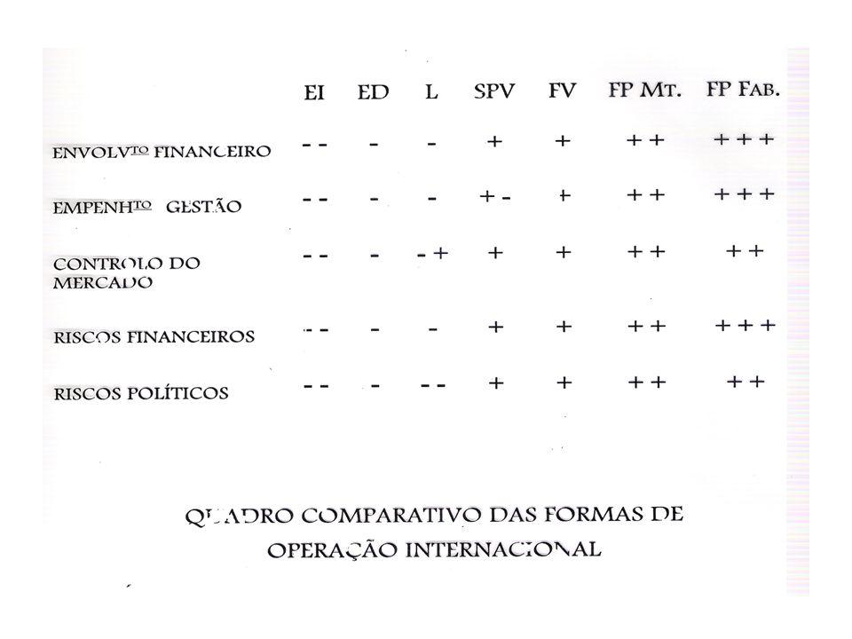 MATRIZ DE ANÁLISE DAS FORMAS DE OPERAÇÃO INTERNACIONAL A B B Recursos Envolvidos e Risco Controle EI ED L FV JV FP