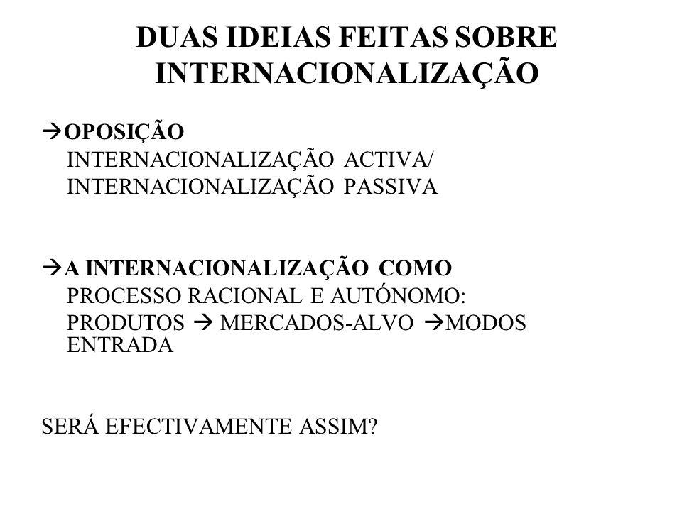 DUAS IDEIAS FEITAS SOBRE INTERNACIONALIZAÇÃO OPOSIÇÃO INTERNACIONALIZAÇÃO ACTIVA/ INTERNACIONALIZAÇÃO PASSIVA A INTERNACIONALIZAÇÃO COMO PROCESSO RACI