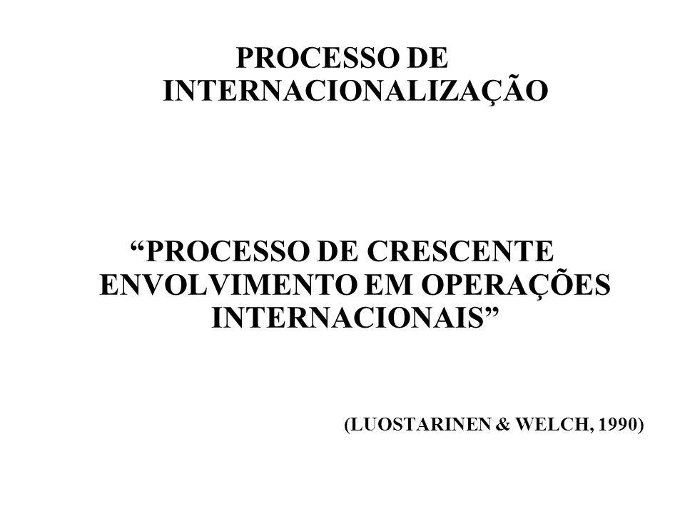 PROCESSO DE INTERNACIONALIZAÇÃO PROCESSO DE CRESCENTE ENVOLVIMENTO EM OPERAÇÕES INTERNACIONAIS (LUOSTARINEN & WELCH, 1990)