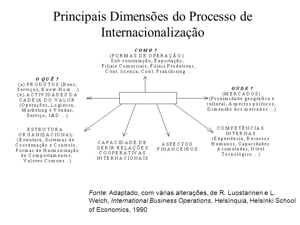 Principais Dimensões do Processo de Internacionalização Fonte: Adaptado, com várias alterações, de R. Luostarinen e L. Welch, International Business O