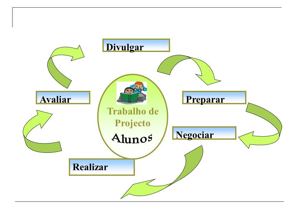 Metodologia do trabalho de projecto Não há caminhos, há que caminhar… Envolvência do estudo de temas ou problemas (pesquisa/trabalho de campo) Aprendi