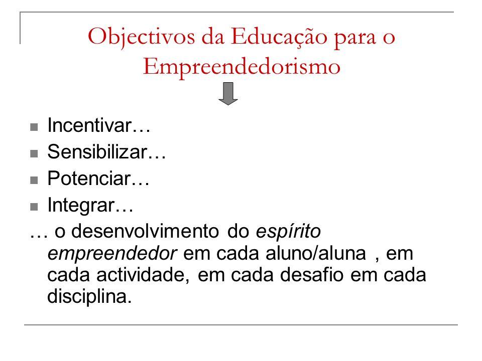 Objectivos da Educação para o Empreendedorismo Incentivar… Sensibilizar… Potenciar… Integrar… … o desenvolvimento do espírito empreendedor em cada aluno/aluna, em cada actividade, em cada desafio em cada disciplina.